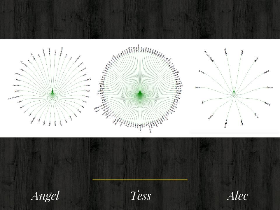 Screenshot of Tess's habitat web-like visualizations