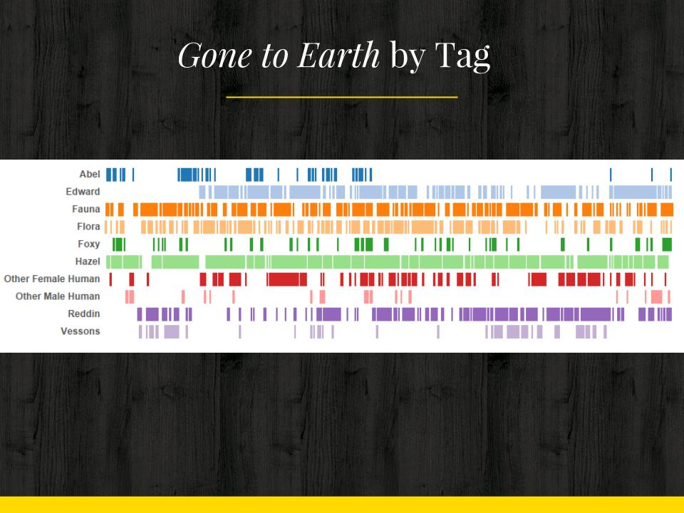 Graph of tags in Gone to Earth