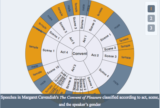 Radial diagram of women speakers in plays